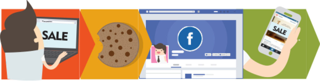 A graphic showing a sale made on a computer that used cookie to advertise on the customer's facebook
